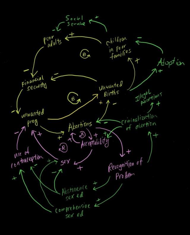 Abortions Model