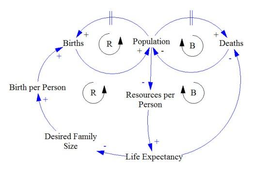 Learn To Read Causal Loop Diagrams  U2013 Systems  U0026 Us