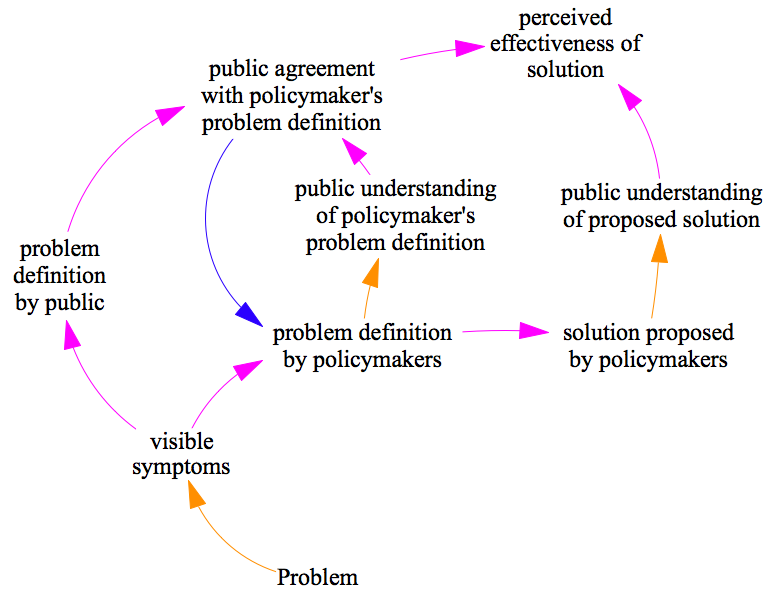 Systems Thinking For Democracy Systems Us