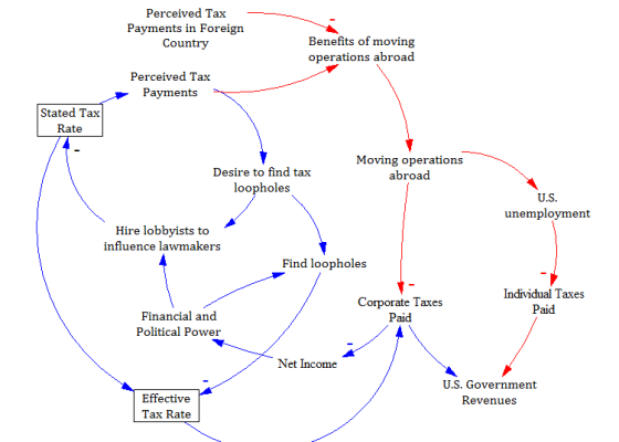 Causal loop diagram systems us everybody hates taxes how america has the highest and lowest corporate tax rates ccuart