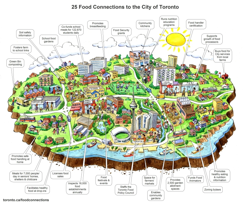 The city of Toronto hosted this image on their website. Here, food plays an integral role in the community on issues relating to jobs, health, environment, etc.