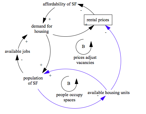 sf housing supply