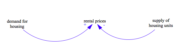 Demand and Supply of Housing