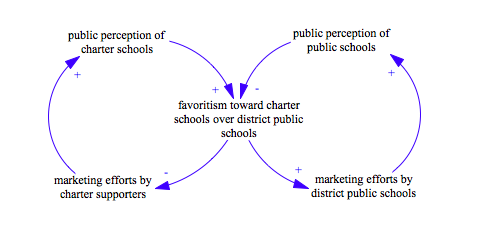 Charter and Public School Escalation