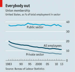 union membership public vs private