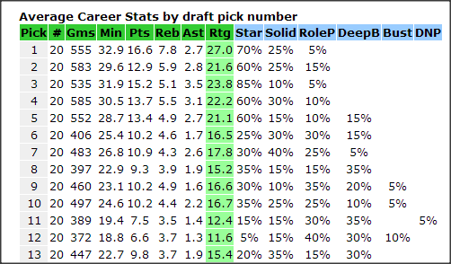 """82games.com crunched historical data showing the success rate of each draft pick position at obtaining a future player categorized as Star, Solid, Role, Deep Bench, Complete Bust, or Did Not Play. """"So at a glance you can see the first five picks tend towards stars and solid types with no complete busts."""""""