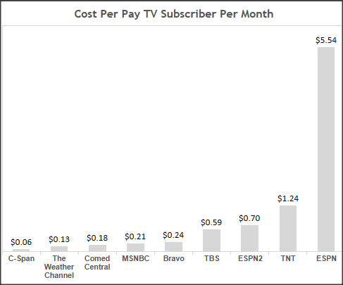 Costs Per Network Per Month