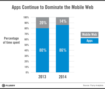 Apps Dominate Mobile Usage