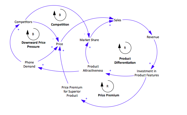 Here, we see 4 feedback loops at play. As smartphone demand increases, this drive prices up but also has an effect of attracting competitors to enter the phone market. This crowds the supply side and drives prices down. When supply of phones meets the demand for phones, prices will be driven down to the marginal cost of production. This is where product differentiation comes in. By signaling a superior product, certain brands can stand out from the herd, and this drives up demand for that particular phone brand and also enables the phone to adopt a premium price due to branding effect.