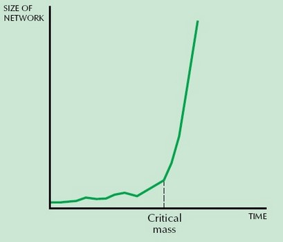 network effects exponential
